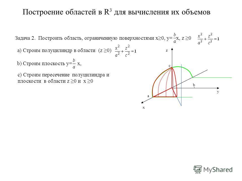 Построение областей в R 3 для вычисления их объемов Задача 2. Построить область, ограниченную поверхностями x0, y= x, z 0 x y z a) Строим полуцилиндр в области (z 0) a c b b) Строим плоскость y= x, с) Строим пересечение полуцилиндра и плоскости в обл