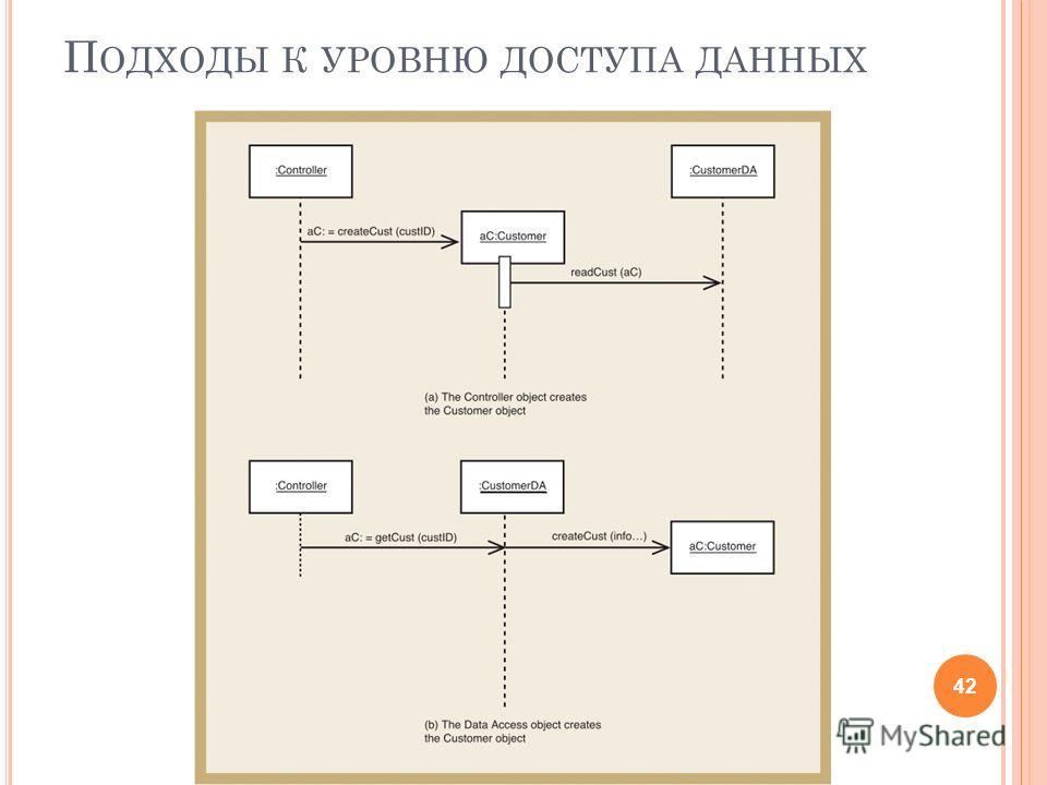П ОДХОДЫ К УРОВНЮ ДОСТУПА ДАННЫХ 42