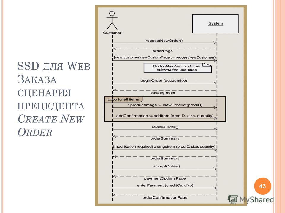 SSD ДЛЯ W EB З АКАЗА СЦЕНАРИЯ ПРЕЦЕДЕНТА C REATE N EW O RDER 43