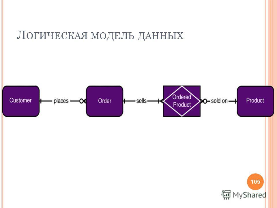 Л ОГИЧЕСКАЯ МОДЕЛЬ ДАННЫХ 105
