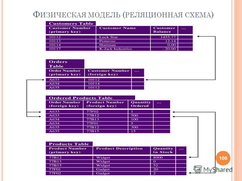 Ф ИЗИЧЕСКАЯ МОДЕЛЬ ( РЕЛЯЦИОННАЯ СХЕМА ) 106