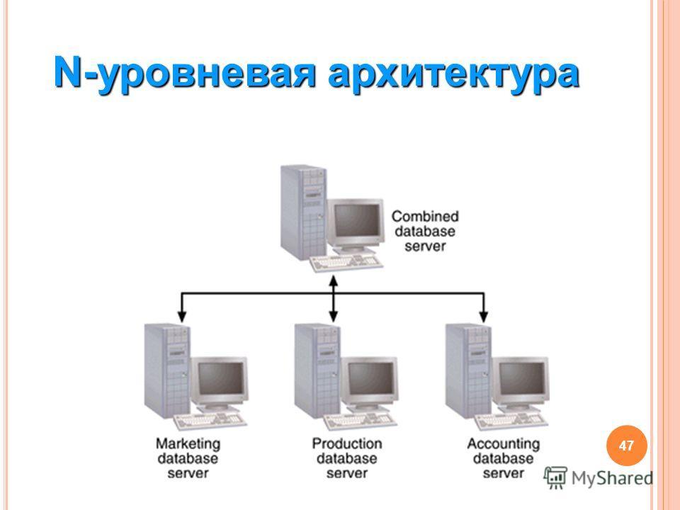 47 N-уровневая архитектура
