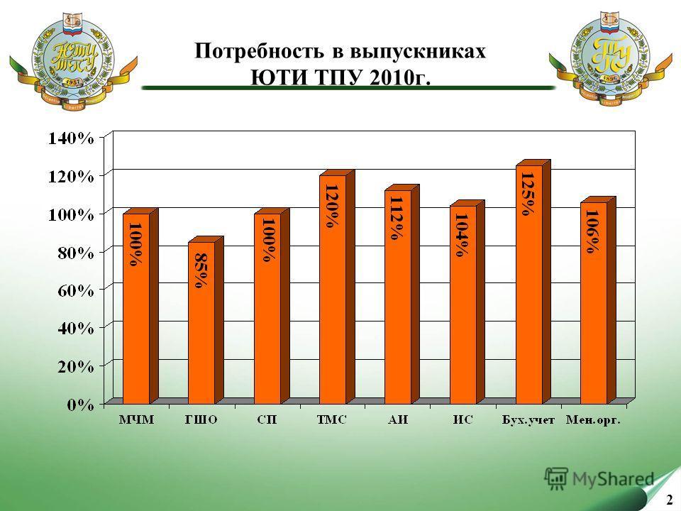 2 Потребность в выпускниках ЮТИ ТПУ 2010г.
