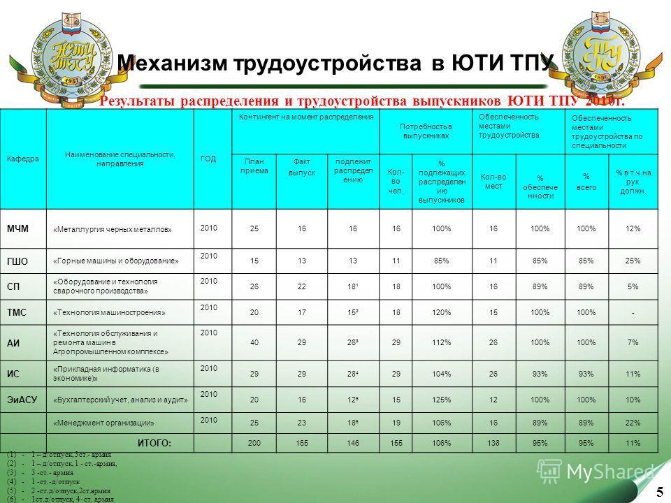 5 Механизм трудоустройства в ЮТИ ТПУ Результаты распределения и трудоустройства выпускников ЮТИ ТПУ 2010г. (1) - 1 – д/отпуск, 3ст.- армия (2) - 1 – д/отпуск, 1 - ст.-армия, (3) - 3 -ст.- армия (4) - 1 -ст.-д/отпуск (5) - 2 -ст.д/отпуск,2ст.армия (6)