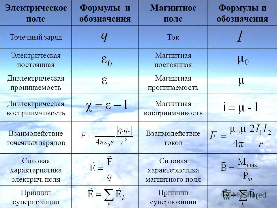 Электрическое поле Формулы и обозначения Магнитное поле Формулы и обозначения Точечный зарядТок Электрическая постоянная Магнитная постоянная Диэлектрическая проницаемость Магнитная проницаемость Диэлектрическая восприимчивость Магнитная восприимчиво
