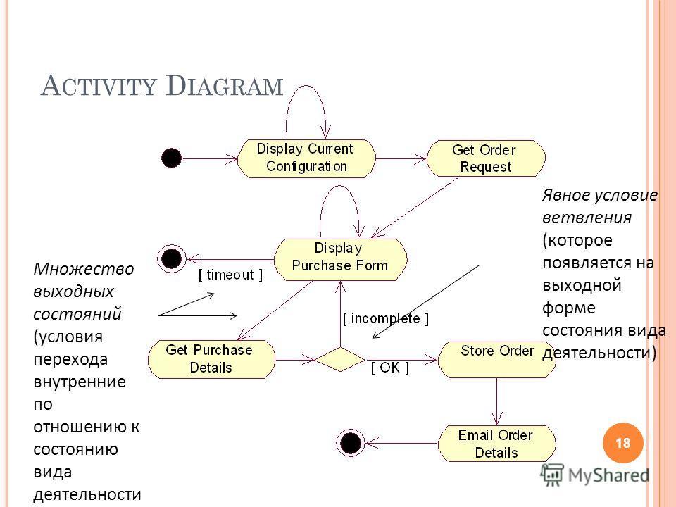 A CTIVITY D IAGRAM 18 Множество выходных состояний (условия перехода внутренние по отношению к состоянию вида деятельности Явное условие ветвления (которое появляется на выходной форме состояния вида деятельности)