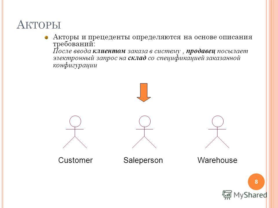 А КТОРЫ Акторы и прецеденты определяются на основе описания требований: После ввода клиентом заказа в систему, продавец посылает электронный запрос на склад со спецификацией заказанной конфигурации 8 CustomerSalepersonWarehouse