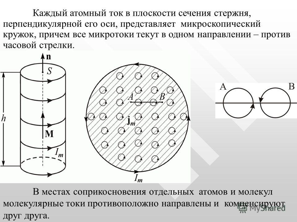 Каждый атомный ток в плоскости сечения стержня, перпендикулярной его оси, представляет микроскопический кружок, причем все микротоки текут в одном направлении – против часовой стрелки. В местах соприкосновения отдельных атомов и молекул молекулярные