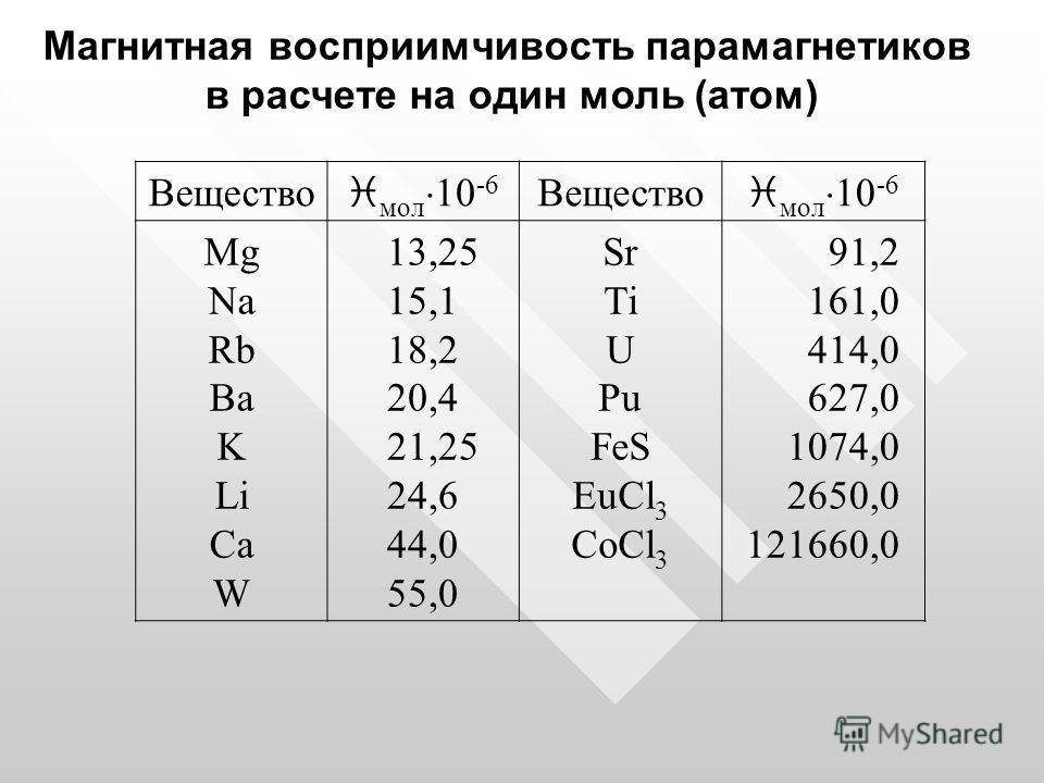 Магнитная восприимчивость парамагнетиков в расчете на один моль (атом) Вещество i мол 10 -6 Вещество i мол 10 -6 Mg Na Rb Ba K Li Ca W 13,25 15,1 18,2 20,4 21,25 24,6 44,0 55,0 Sr Ti U Pu FeS EuCl 3 CoCl 3 91,2 161,0 414,0 627,0 1074,0 2650,0 121660,