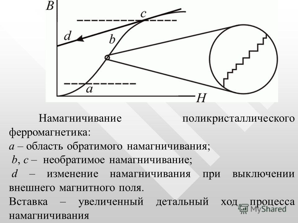Намагничивание поликристаллического ферромагнетика: a – область обратимого намагничивания; b, c – необратимое намагничивание; d – изменение намагничивания при выключении внешнего магнитного поля. Вставка – увеличенный детальный ход процесса намагничи