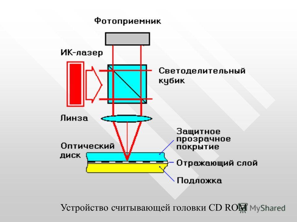 Устройство считывающей головки CD ROM