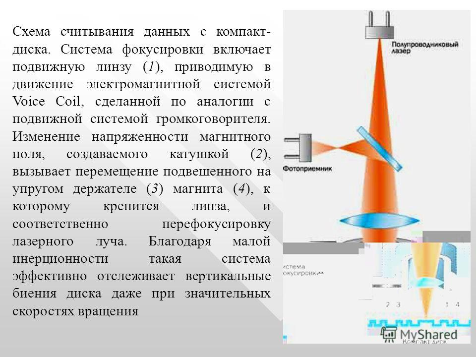 Схема считывания данных с компакт- диска. Система фокусиpовки включает подвижную линзу (1), приводимую в движение электромагнитной системой Voice Coil, сделанной по аналогии с подвижной системой громкоговорителя. Изменение напряженности магнитного по