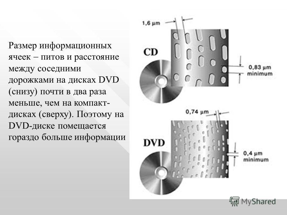 Размер информационных ячеек питов и расстояние между соседними дорожками на дисках DVD (снизу) почти в два раза меньше, чем на компакт- дисках (сверху). Поэтому на DVD-диске помещается гораздо больше информации