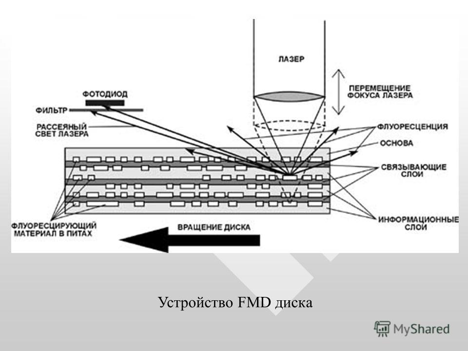 Устройство FMD диска