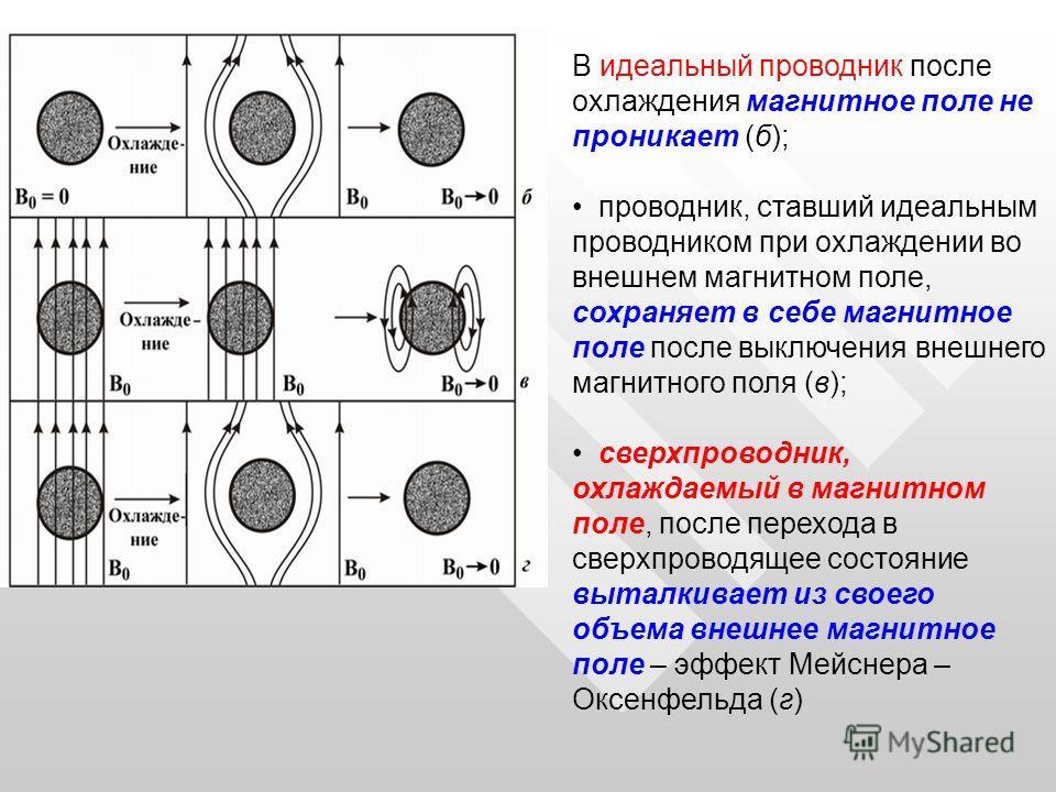 В идеальный проводник после охлаждения магнитное поле не проникает (б); проводник, ставший идеальным проводником при охлаждении во внешнем магнитном поле, сохраняет в себе магнитное поле после выключения внешнего магнитного поля (в); сверхпроводник,