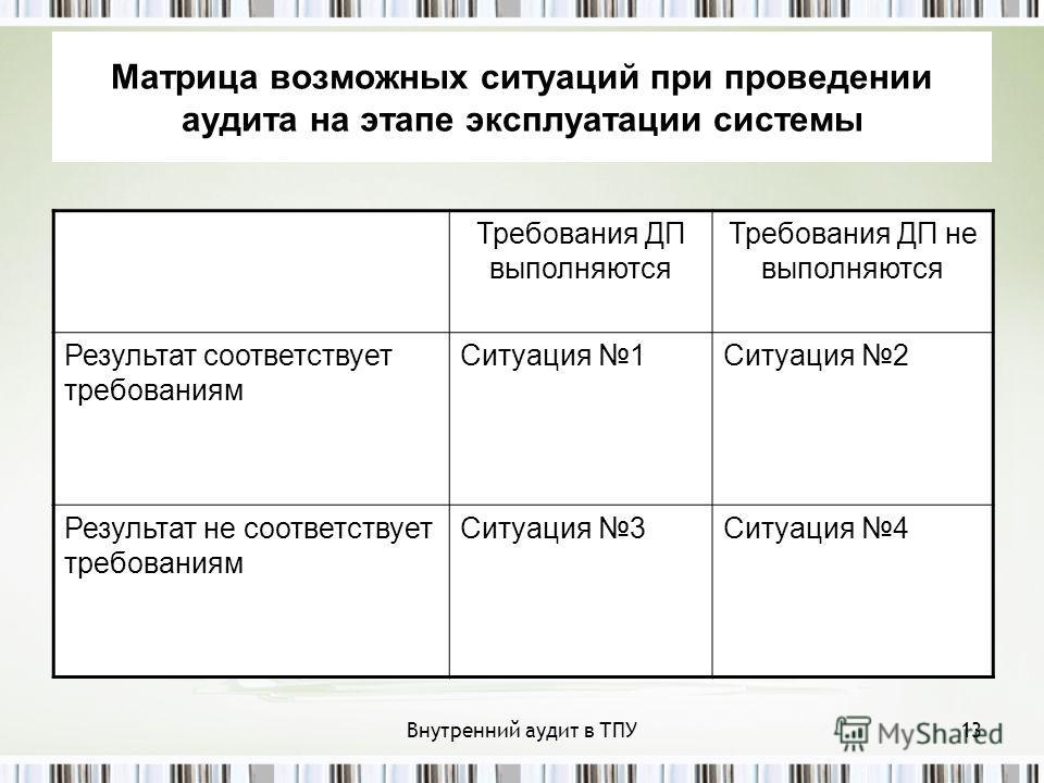 Внутренний аудит в ТПУ13 Матрица возможных ситуаций при проведении аудита на этапе эксплуатации системы Требования ДП выполняются Требования ДП не выполняются Результат соответствует требованиям Ситуация 1Ситуация 2 Результат не соответствует требова