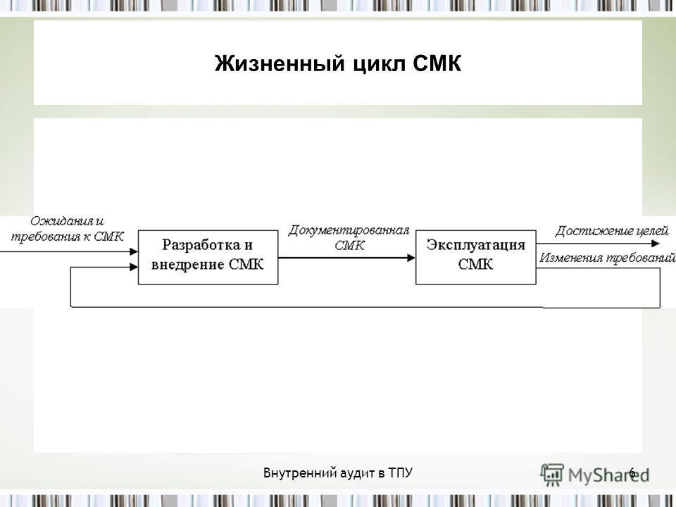 Внутренний аудит в ТПУ6 Жизненный цикл СМК
