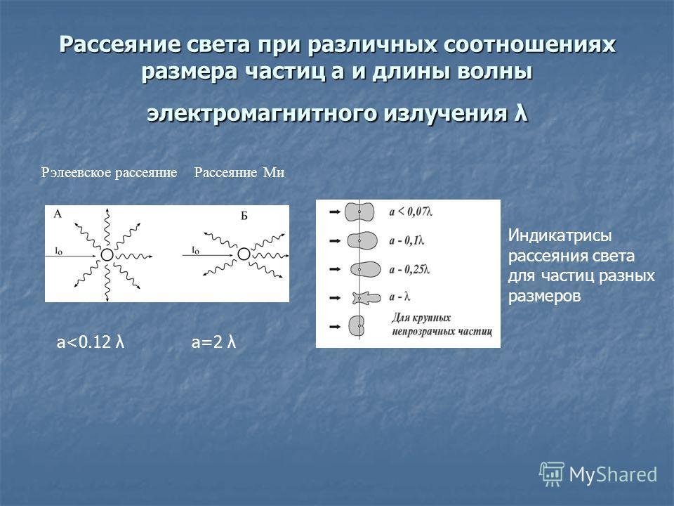 Рассеяние света при различных соотношениях размера частиц а и длины волны электромагнитного излучения λ Рэлеевское рассеяние Рассеяние Ми Индикатрисы рассеяния света для частиц разных размеров а