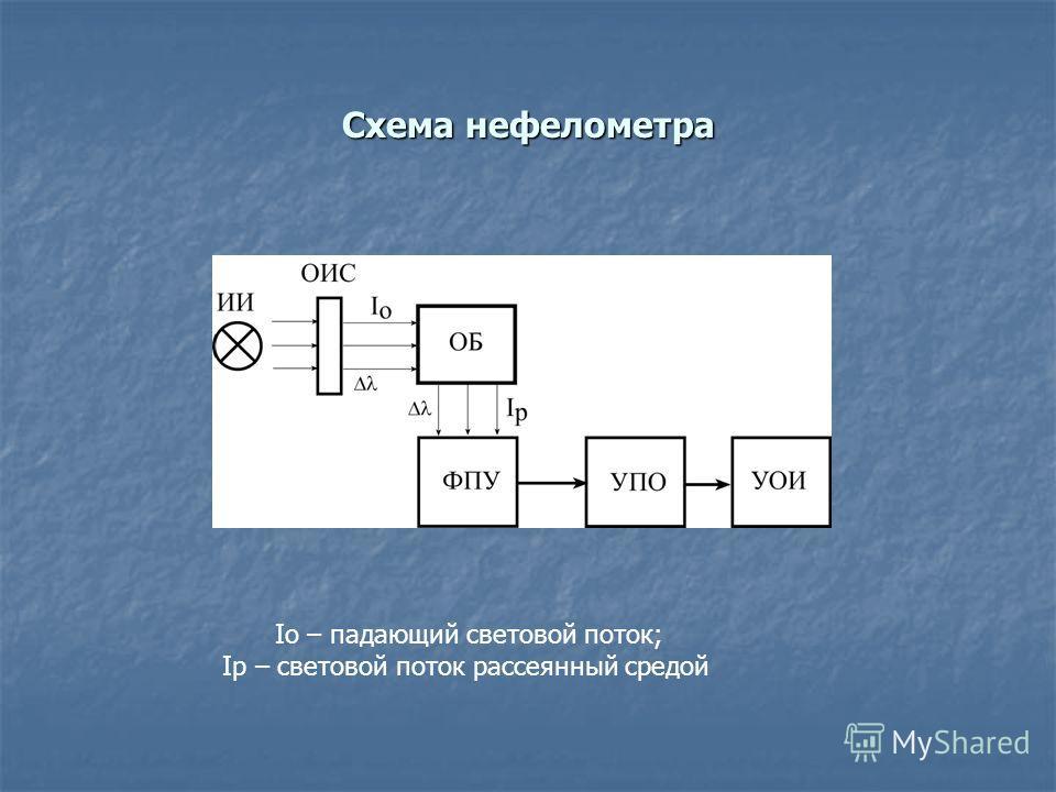 Схема нефелометра Iо – падающий световой поток; Iр – световой поток рассеянный средой