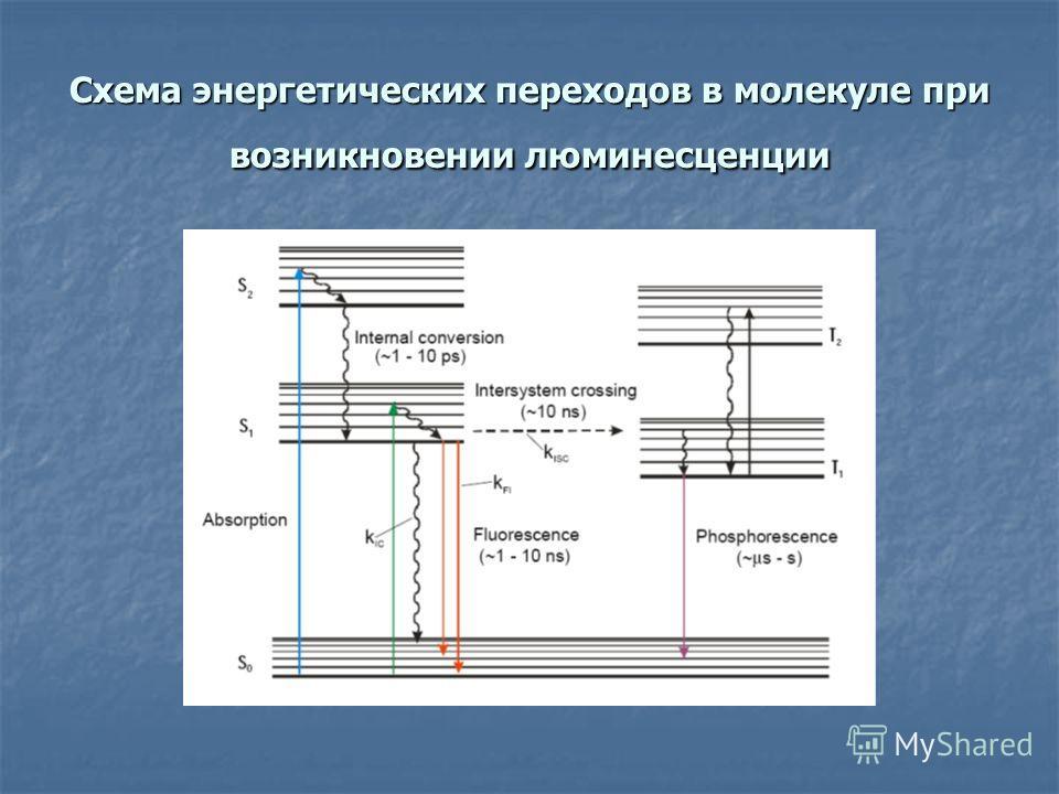 Схема энергетических переходов в молекуле при возникновении люминесценции
