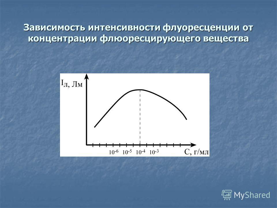 Зависимость интенсивности флуоресценции от концентрации флюоресцирующего вещества
