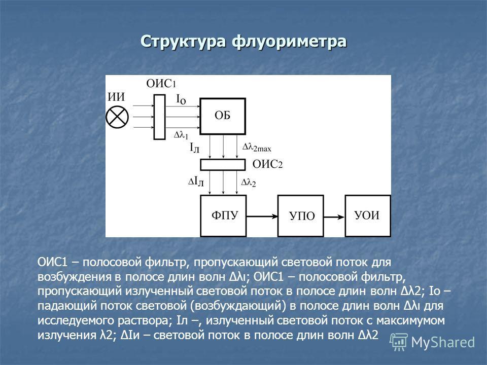 Структура флуориметра ОИС1 – полосовой фильтр, пропускающий световой поток для возбуждения в полосе длин волн Δλ; ОИС1 – полосовой фильтр, пропускающий излученный световой поток в полосе длин волн Δλ2; Iо – падающий поток световой (возбуждающий) в по