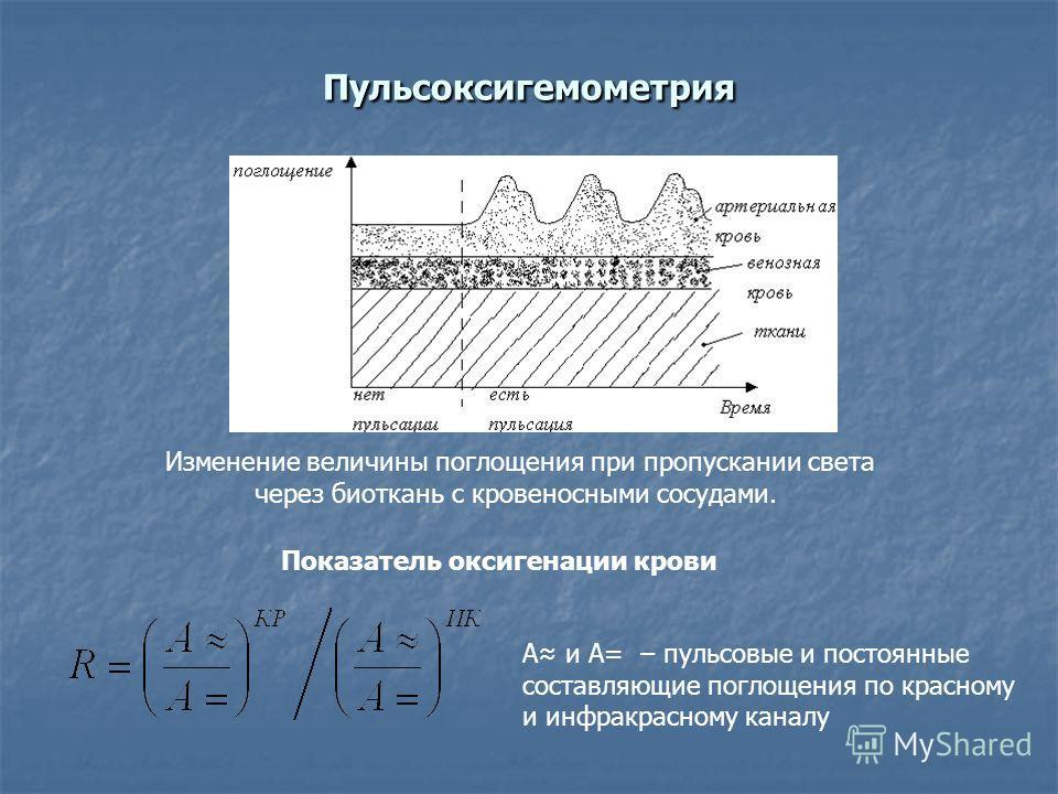 Пульсоксигемометрия Изменение величины поглощения при пропускании света через биоткань с кровеносными сосудами. Показатель оксигенации крови A и A= – пульсовые и постоянные составляющие поглощения по красному и инфракрасному каналу