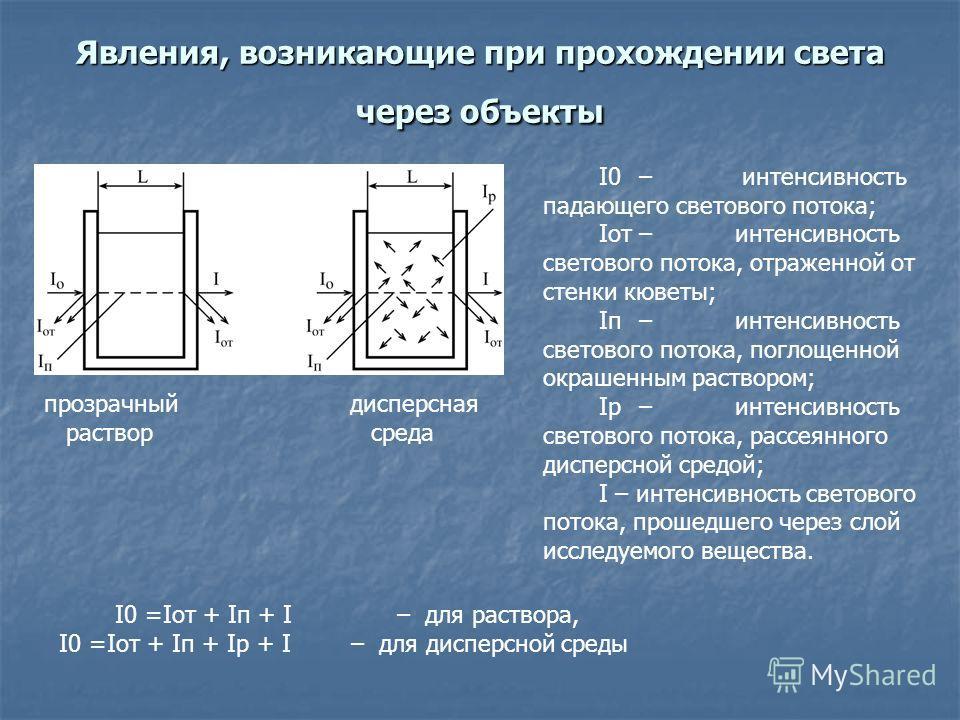 Явления, возникающие при прохождении света через объекты I0– интенсивность падающего светового потока; Iот–интенсивность светового потока, отраженной от стенки кюветы; Iп–интенсивность светового потока, поглощенной окрашенным раствором; Iр–интенсивно