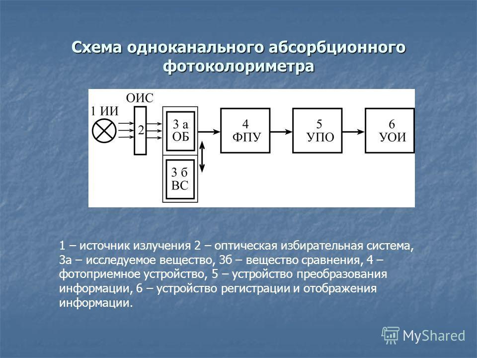 Схема одноканального абсорбционного фотоколориметра 1 – источник излучения 2 – оптическая избирательная система, 3а – исследуемое вещество, 3б – вещество сравнения, 4 – фотоприемное устройство, 5 – устройство преобразования информации, 6 – устройство