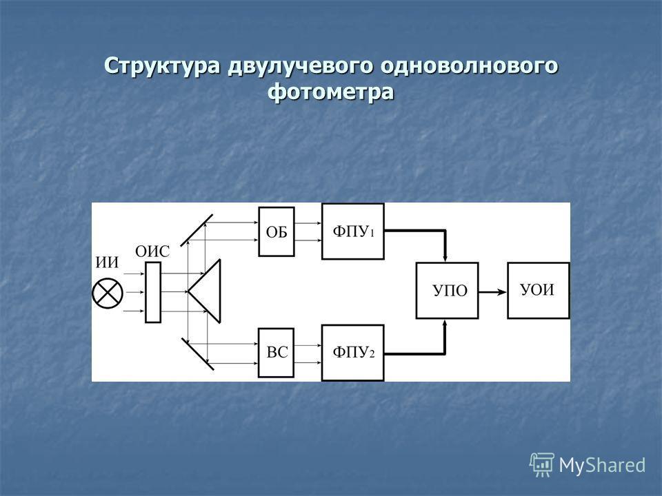 Структура двулучевого одноволнового фотометра