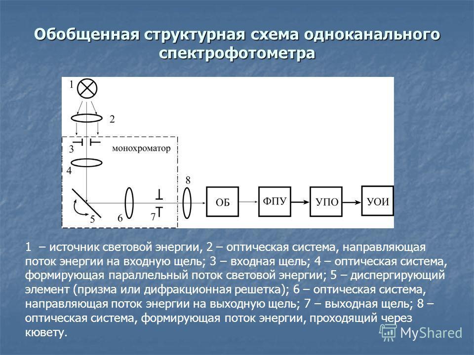 Обобщенная структурная схема одноканального спектрофотометра 1 – источник световой энергии, 2 – оптическая система, направляющая поток энергии на входную щель; 3 – входная щель; 4 – оптическая система, формирующая параллельный поток световой энергии;