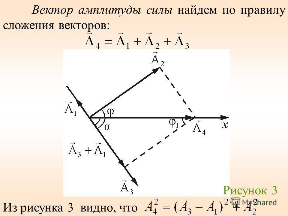 Вектор амплитуды силы найдем по правилу сложения векторов: Из рисунка 3 видно, что Рисунок 3