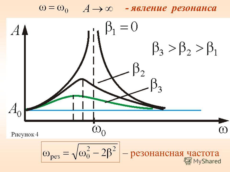 - явление резонанса – резонансная частота Рисунок 4