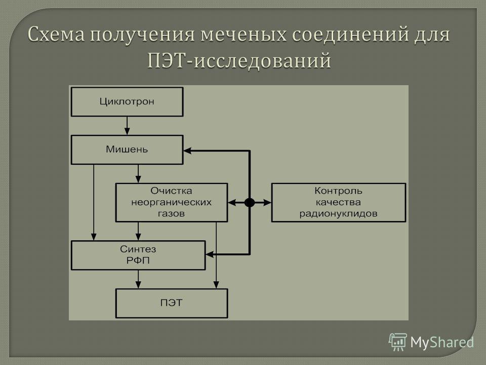 Схема получения меченых соединений для ПЭТ - исследований