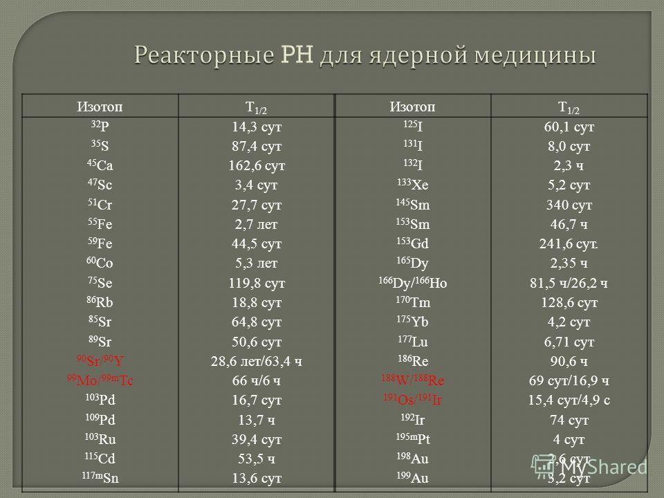 Реакторные для ядерной медицины Реакторные PH для ядерной медицины ИзотопТ 1/2 ИзотопТ 1/2 32 Р 35 S 45 Ca 47 Sc 51 Cr 55 Fe 59 Fe 60 Co 75 Se 86 Rb 85 Sr 89 Sr 90 Sr/ 90 Y 99 Mo/ 99m Tc 103 Pd 109 Pd 103 Ru 115 Cd 117m Sn 14,3 сут 87,4 сут 162,6 сут