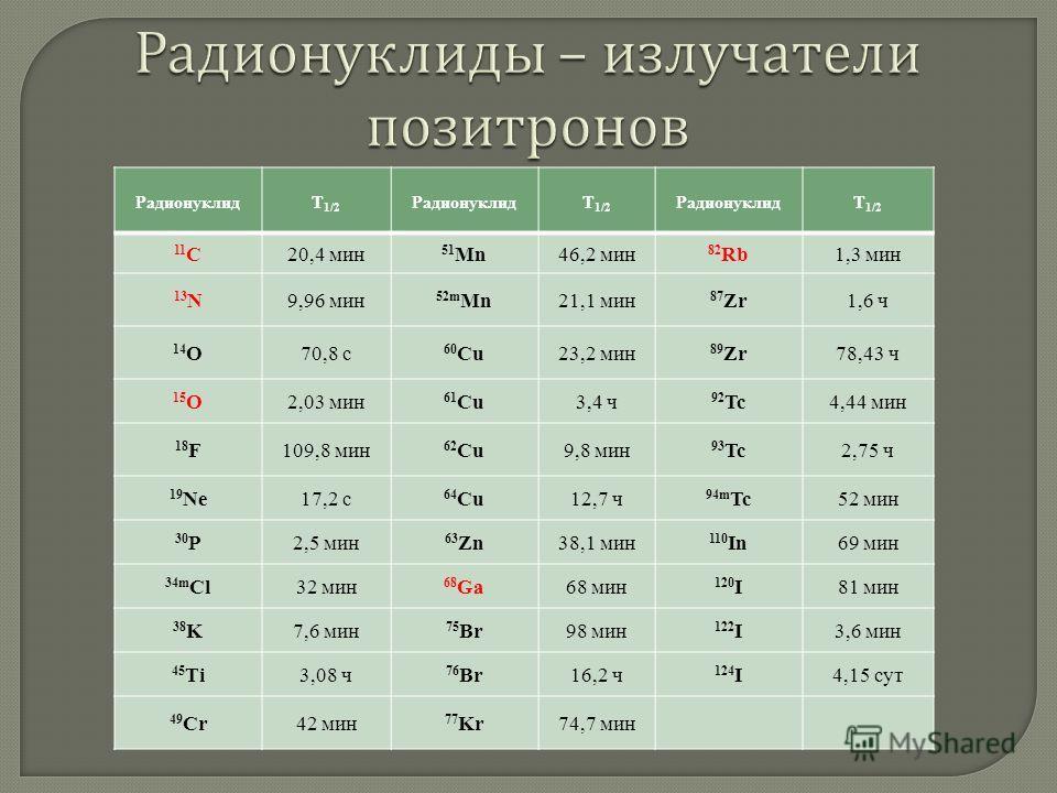 РадионуклидТ 1/2 РадионуклидТ 1/2 РадионуклидТ 1/2 11 C20,4 мин 51 Mn46,2 мин 82 Rb1,3 мин 13 N9,96 мин 52m Mn21,1 мин 87 Zr1,6 ч 14 O70,8 с 60 Cu23,2 мин 89 Zr78,43 ч 15 O2,03 мин 61 Cu3,4 ч 92 Tc4,44 мин 18 F109,8 мин 62 Cu9,8 мин 93 Tc2,75 ч 19 Ne