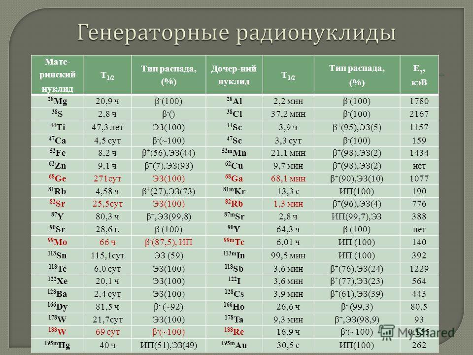 Мате- ринский нуклид Т 1/2 Тип распада, (%) Дочер-ний нуклид Т 1/2 Тип распада, (%) Е γ, кэВ 28 Mg20,9 чβ - (100) 28 Al2,2 минβ - (100)1780 38 S2,8 чβ - () 38 Cl37,2 минβ - (100)2167 44 Тi47,3 летЭЗ(100) 44 Sc3,9 чβ + (95),ЭЗ(5)1157 47 Сa4,5 сутβ - (