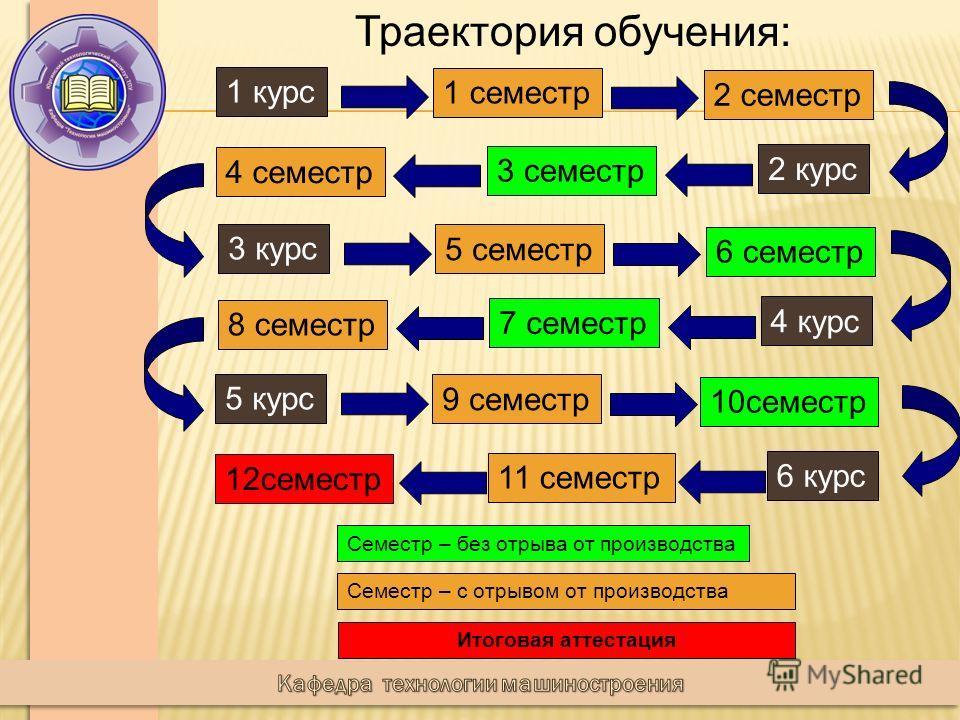 Траектория обучения: 1 курс 1 семестр 2 семестр 2 курс 3 семестр 4 семестр 3 курс 5 семестр 6 семестр 5 курс 9 семестр 10семестр 4 курс 7 семестр 8 семестр 6 курс 11 семестр 12семестр Семестр – без отрыва от производства Семестр – с отрывом от произв