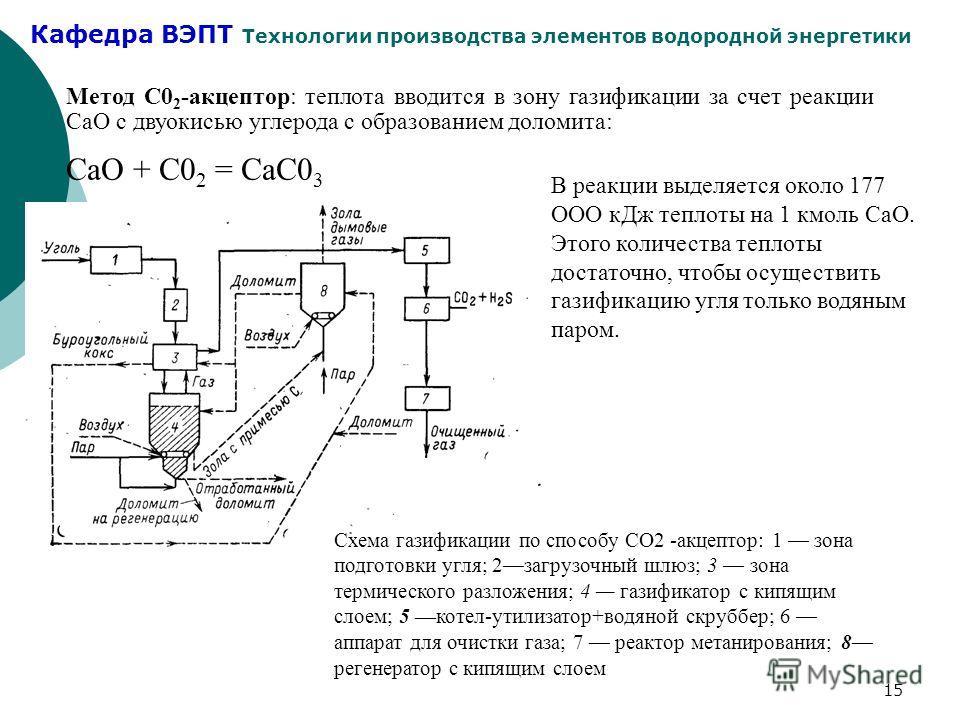Кафедра ВЭПТ Технологии производства элементов водородной энергетики 15 Метод С0 2 -акцептор: теплота вводится в зону газификации за счет реакции СаО с двуокисью углерода с образованием доломита: СаО + С0 2 = СаС0 3 Схема газификации по способу СО2 -