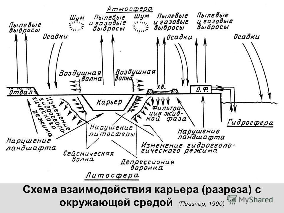 Схема взаимодействия карьера (разреза) с окружающей средой (Певзнер, 1990)