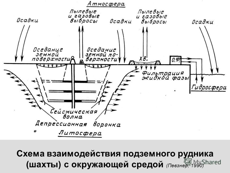 Схема взаимодействия подземного рудника (шахты) с окружающей средой (Певзнер, 1990)