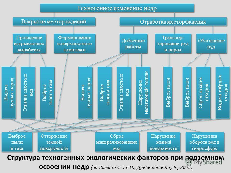 Структура техногенных экологических факторов при подземном освоении недр (по Комашенко В.И., Дребенштедту К., 2005)
