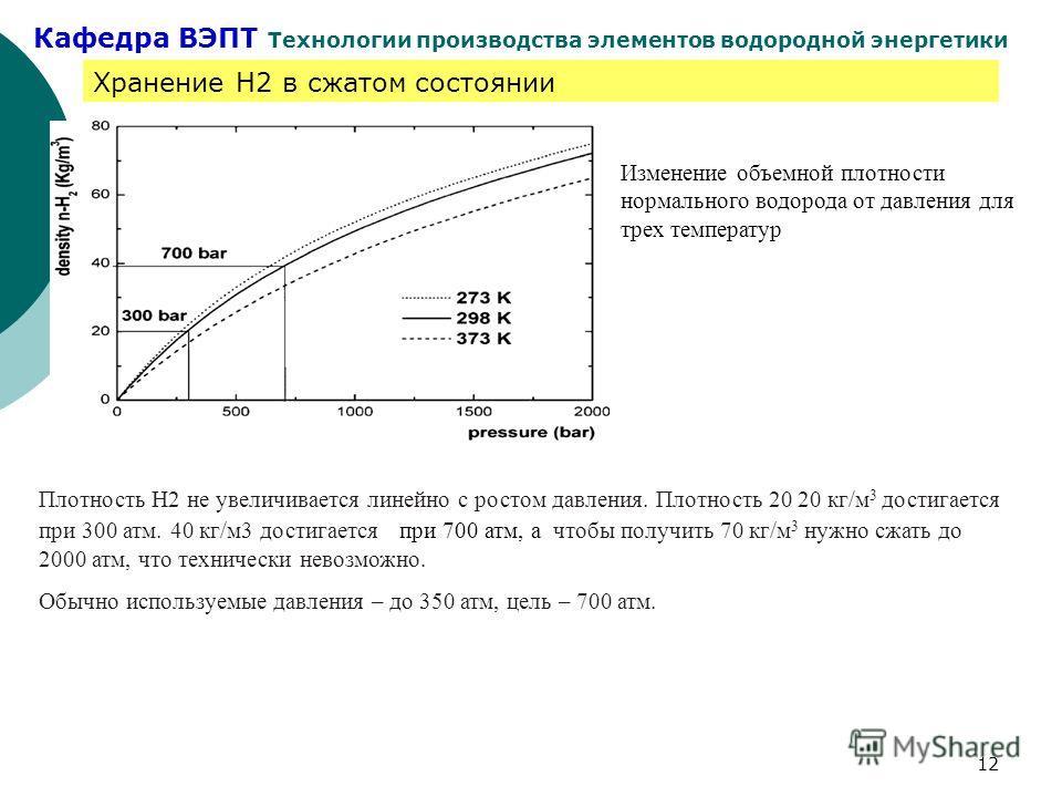 Кафедра ВЭПТ Технологии производства элементов водородной энергетики 12 Хранение Н2 в сжатом состоянии Изменение объемной плотности нормального водорода от давления для трех температур Плотность Н2 не увеличивается линейно с ростом давления. Плотност
