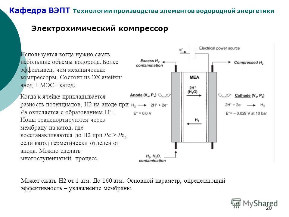 Кафедра ВЭПТ Технологии производства элементов водородной энергетики 20 Электрохимический компрессор Используется когда нужно сжать небольшие объемы водорода. Более эффективен, чем механические компрессоры. Состоит из ЭХ ячейки: анод + МЭС+ катод. Ко