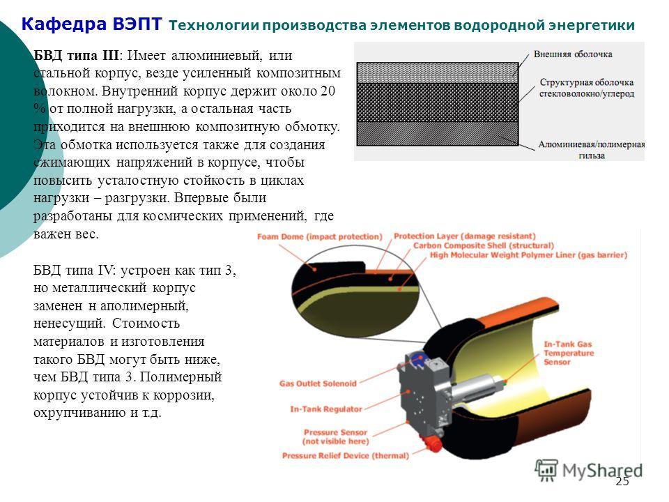 Кафедра ВЭПТ Технологии производства элементов водородной энергетики 25 БВД типа III: Имеет алюминиевый, или стальной корпус, везде усиленный композитным волокном. Внутренний корпус держит около 20 % от полной нагрузки, а остальная часть приходится н