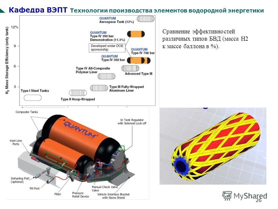Кафедра ВЭПТ Технологии производства элементов водородной энергетики 26 Сравнение эффективностей различных типов БВД (масса Н2 к массе баллона в %).