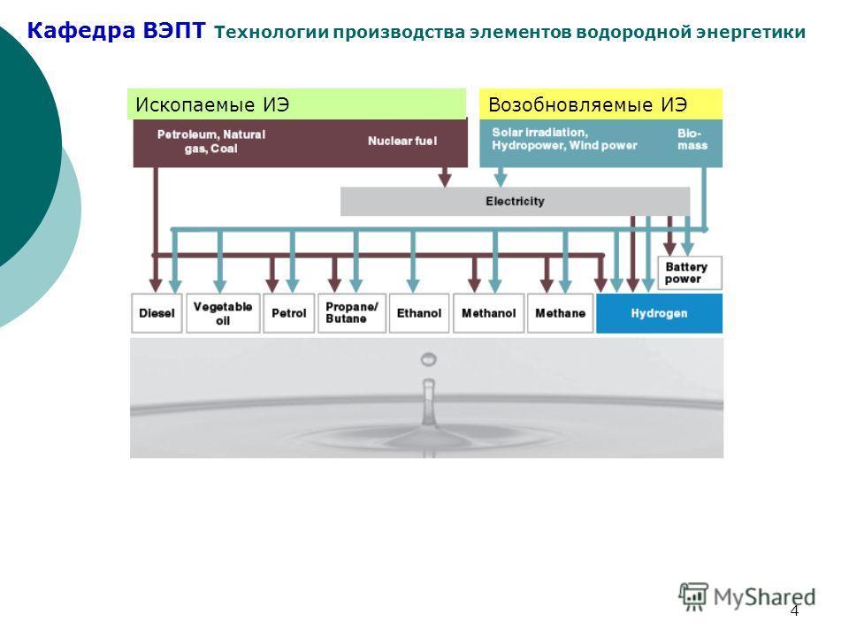 Кафедра ВЭПТ Технологии производства элементов водородной энергетики 4 Ископаемые ИЭВозобновляемые ИЭ