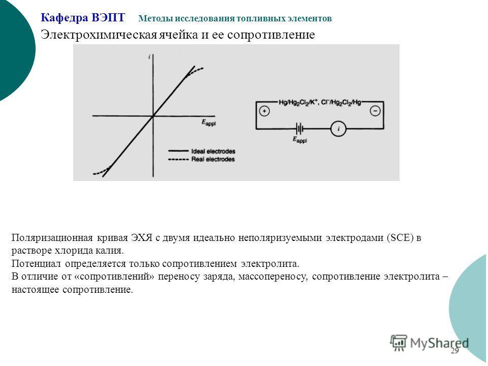 Кафедра ВЭПТ Методы исследования топливных элементов 29 Электрохимическая ячейка и ее сопротивление Поляризационная кривая ЭХЯ с двумя идеально неполяризуемыми электродами (SCE) в растворе хлорида калия. Потенциал определяется только сопротивлением э