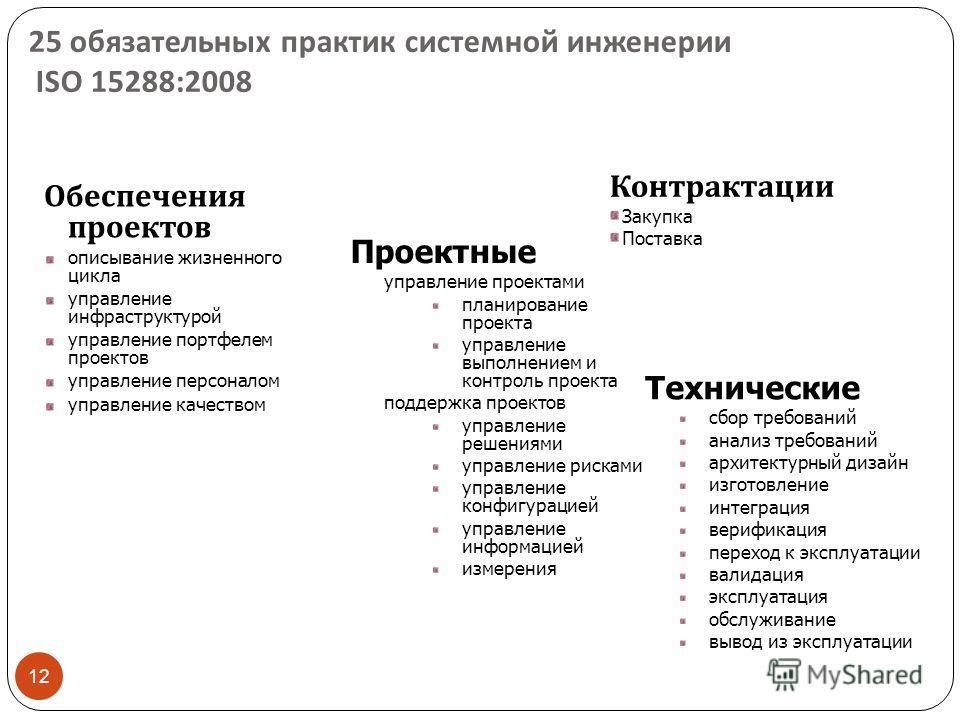 12 25 обязательных практик системной инженерии ISO 15288 :2008 Обеспечения проектов описывание жизненного цикла управление инфраструктурой управление портфелем проектов управление персоналом управление качеством Технические сбор требований анализ тре