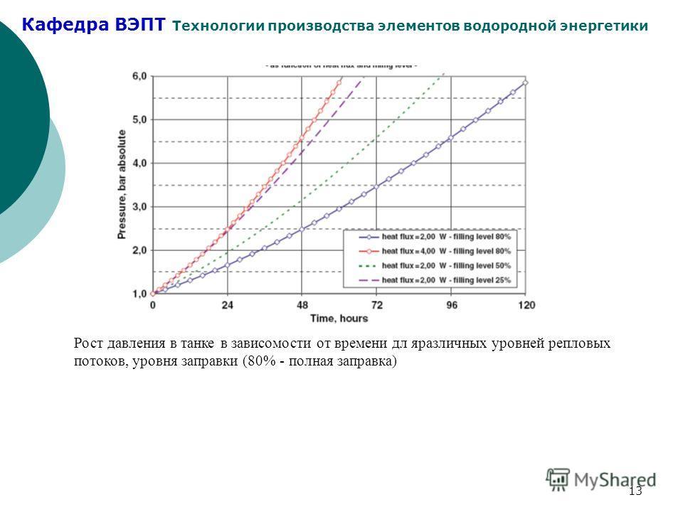 Кафедра ВЭПТ Технологии производства элементов водородной энергетики 13 Рост давления в танке в зависомости от времени дл яразличных уровней репловых потоков, уровня заправки (80% - полная заправка)